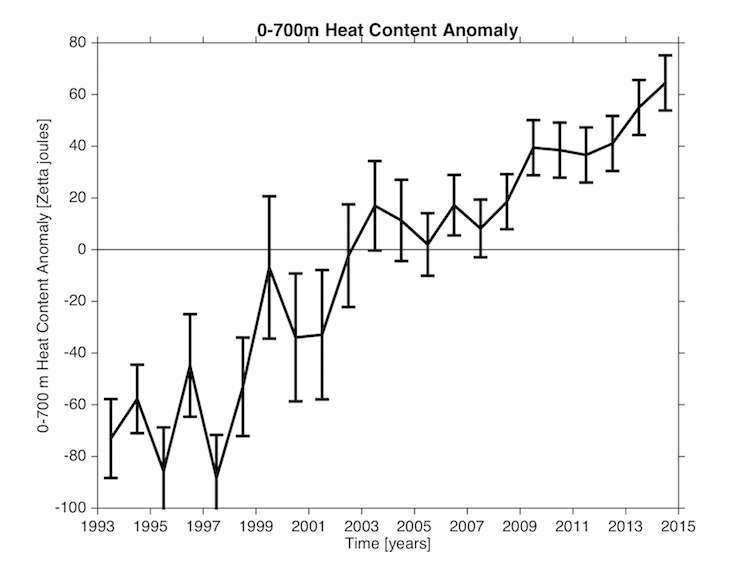 The plot shows the 23-year trend in 0-700 m Ocean Heat Content Anomaly (OHCA) estimated from in situ data ( Lyman et al. 2010, Lyman and Johnson 2014). The error bars include uncertainties from baseline climatology, mapping method, sampling, and XBT bias correction.